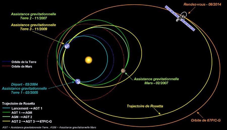 rosetta-comete-churyumov-gerasimenko